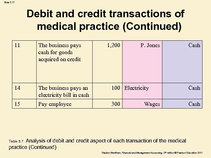 Slide 5. 17 Debit and credit transactions of medical practice (Continued) 11 The business