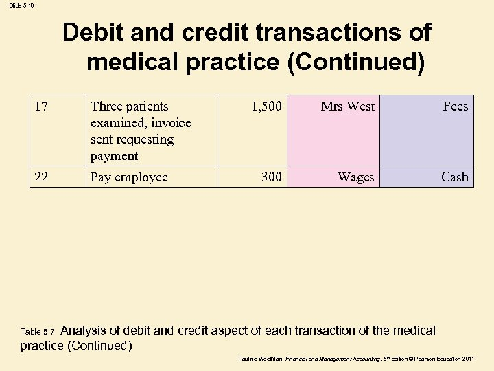 Slide 5. 18 Debit and credit transactions of medical practice (Continued) 17 Three patients