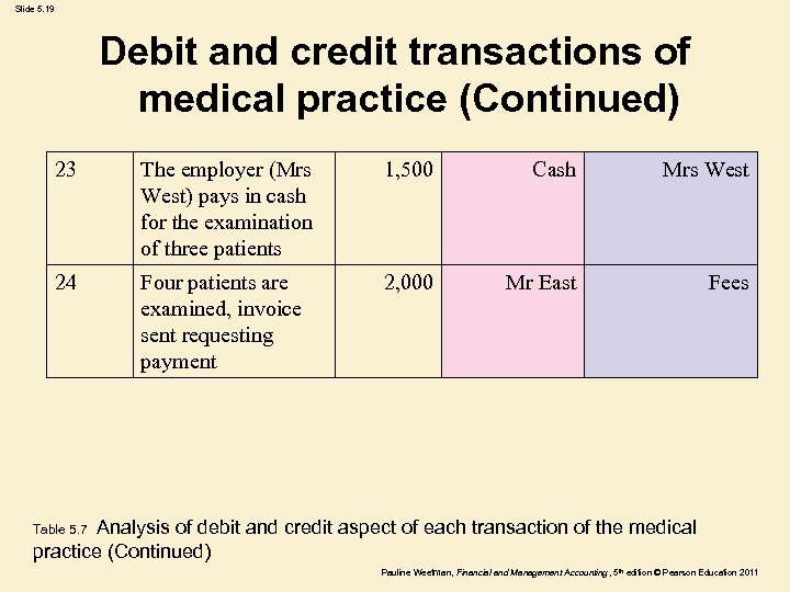 Slide 5. 19 Debit and credit transactions of medical practice (Continued) 23 The employer