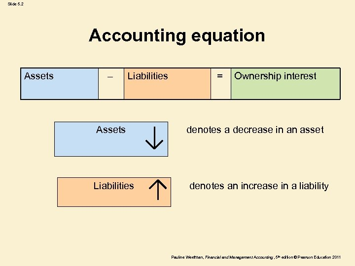 Slide 5. 2 Accounting equation Assets – Liabilities = Ownership interest Assets denotes a
