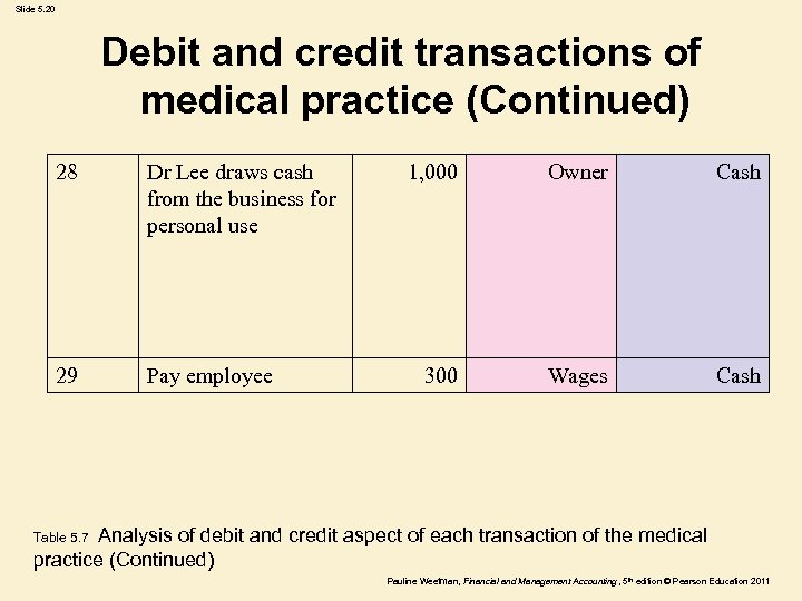 Slide 5. 20 Debit and credit transactions of medical practice (Continued) 28 Dr Lee