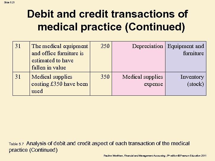 Slide 5. 21 Debit and credit transactions of medical practice (Continued) 31 The medical