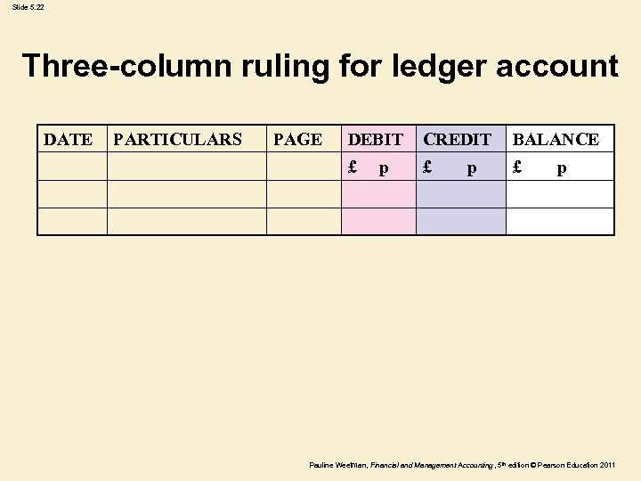 Slide 5. 22 Three-column ruling for ledger account DATE PARTICULARS PAGE DEBIT CREDIT BALANCE