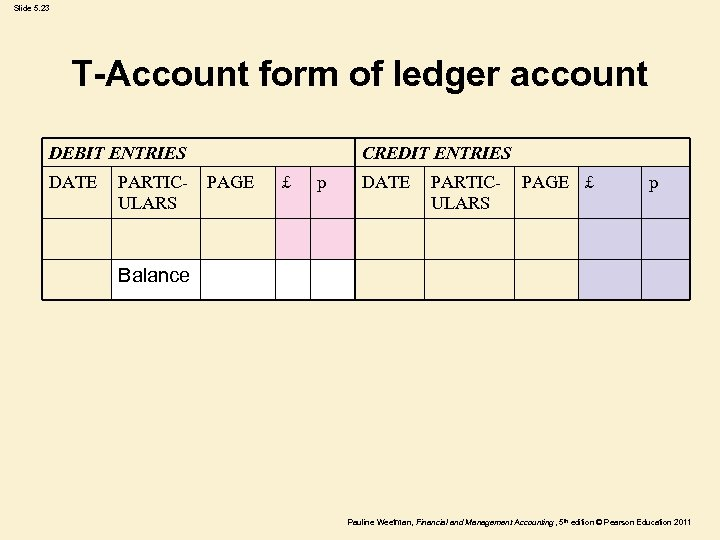 Slide 5. 23 T-Account form of ledger account DEBIT ENTRIES DATE PARTICULARS CREDIT ENTRIES
