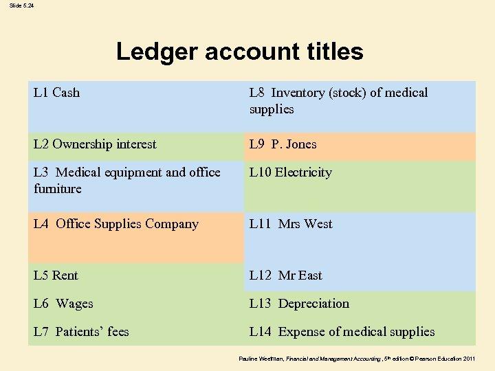 Slide 5. 24 Ledger account titles L 1 Cash L 8 Inventory (stock) of