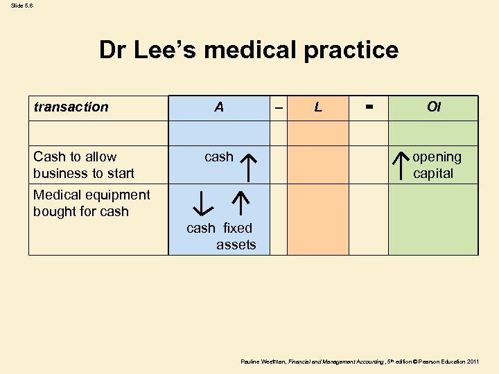 Slide 5. 6 Dr Lee's medical practice transaction Cash to allow business to start
