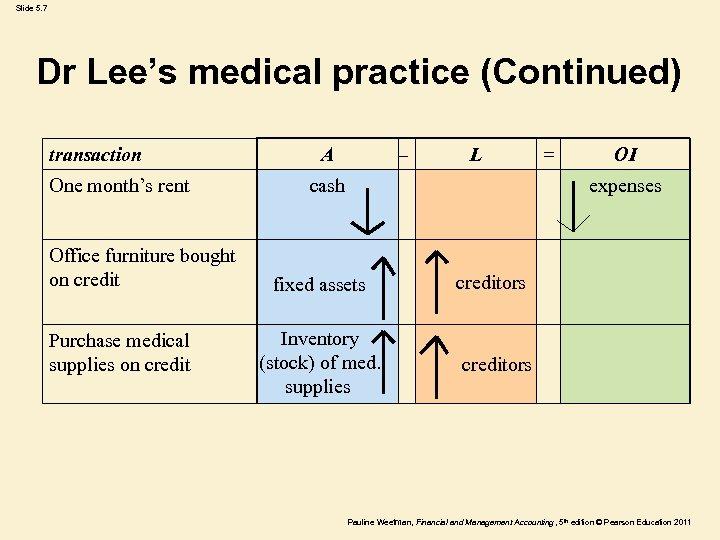 Slide 5. 7 Dr Lee's medical practice (Continued) transaction One month's rent Office furniture