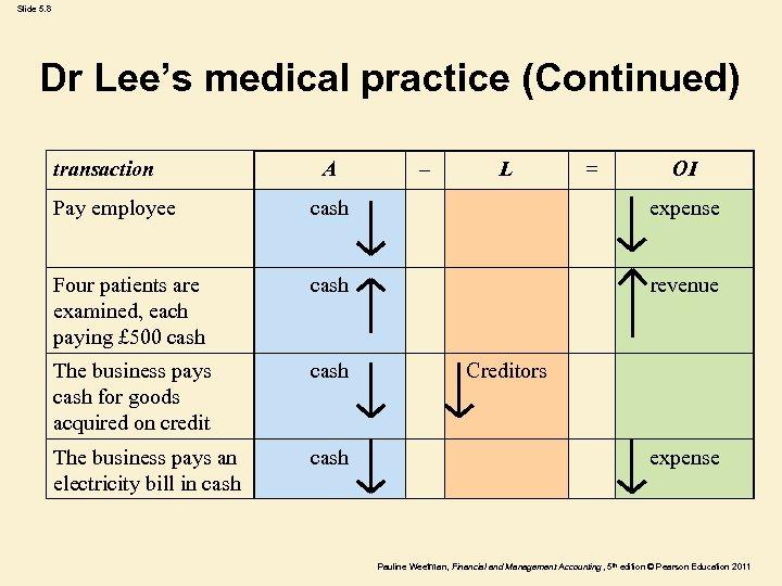Slide 5. 8 Dr Lee's medical practice (Continued) transaction A – L = OI