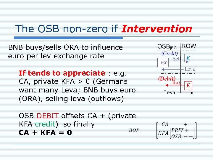 The OSB non-zero if Intervention BNB buys/sells ORA to influence euro per lev exchange