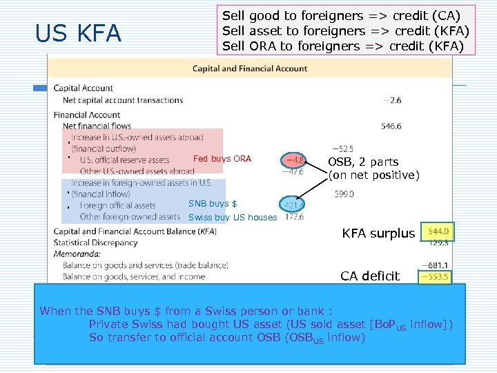 US KFA . . Sell good to foreigners => credit (CA) Sell asset to