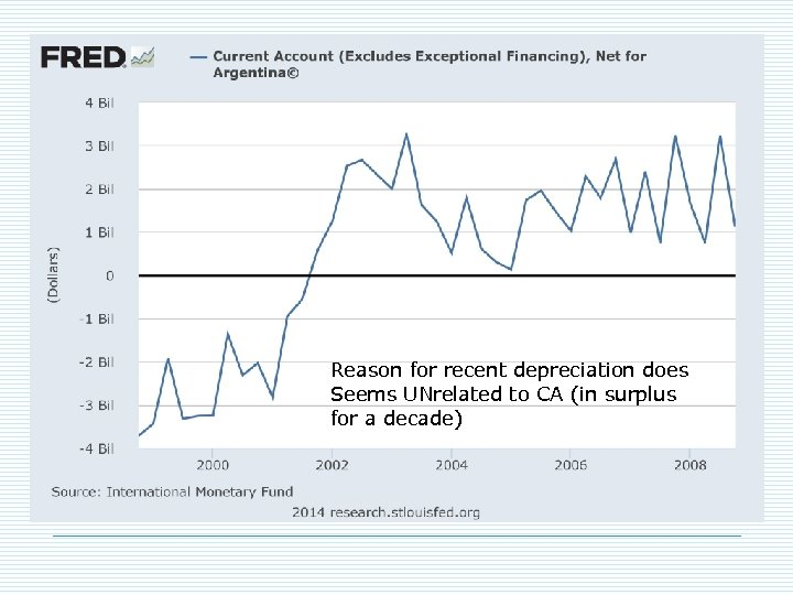 Reason for recent depreciation does Seems UNrelated to CA (in surplus for a decade)