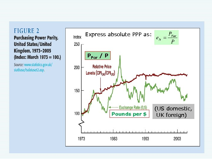 Express absolute PPP as: PFor / P Pounds per $ (US domestic, UK foreign)