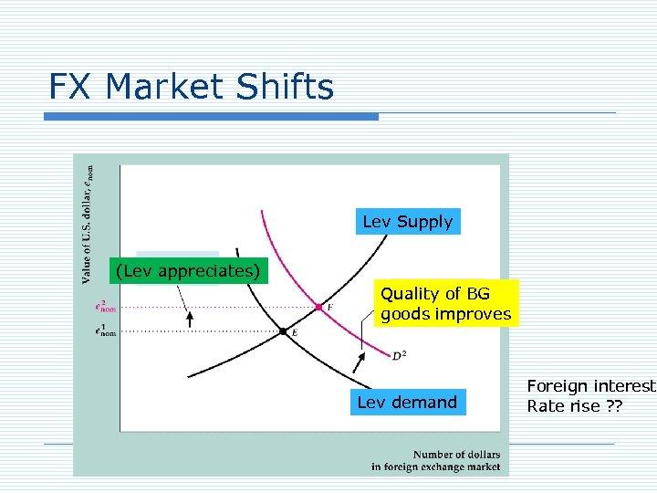 FX Market Shifts Lev Supply (Lev appreciates) Quality of BG goods improves Lev demand