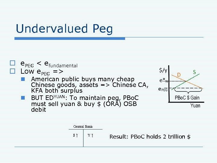 Undervalued Peg o e. PEG < efundamental o Low e. PEG => n American
