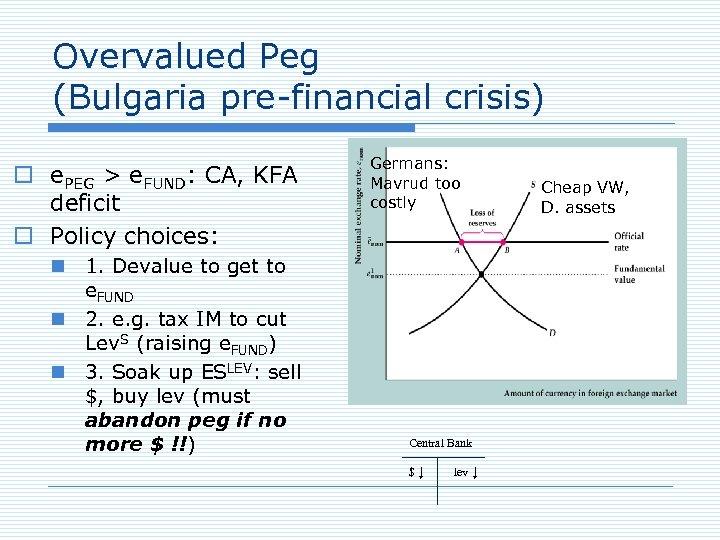 Overvalued Peg (Bulgaria pre-financial crisis) o e. PEG > e. FUND: CA, KFA deficit