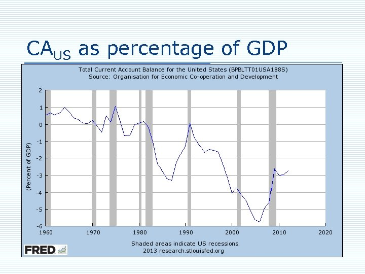 CAUS as percentage of GDP