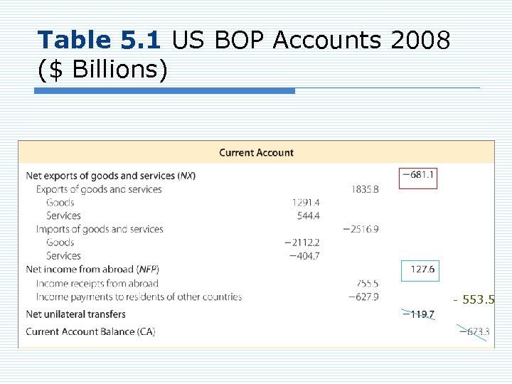 Table 5. 1 US BOP Accounts 2008 ($ Billions) - 553. 5