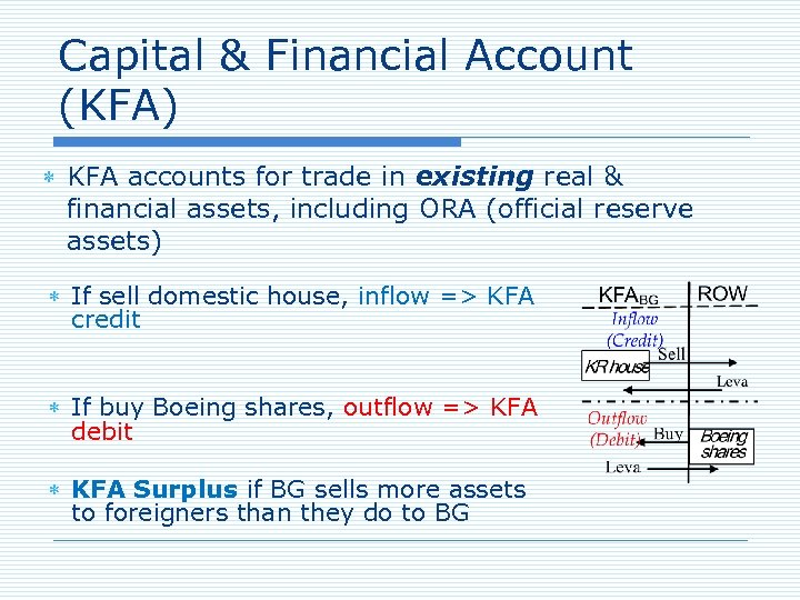 Capital & Financial Account (KFA) KFA accounts for trade in existing real & financial