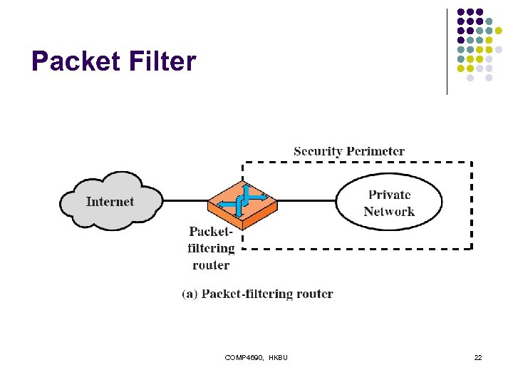 Packet Filter COMP 4690, HKBU 22