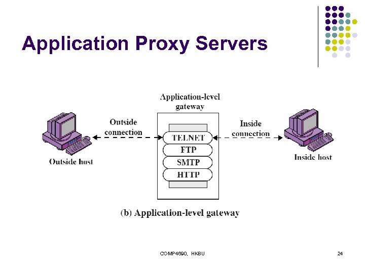Application Proxy Servers COMP 4690, HKBU 24