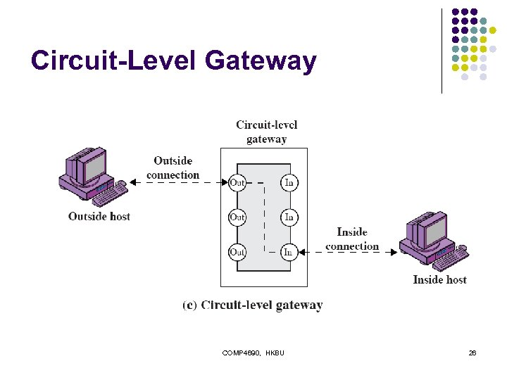 Circuit-Level Gateway COMP 4690, HKBU 26