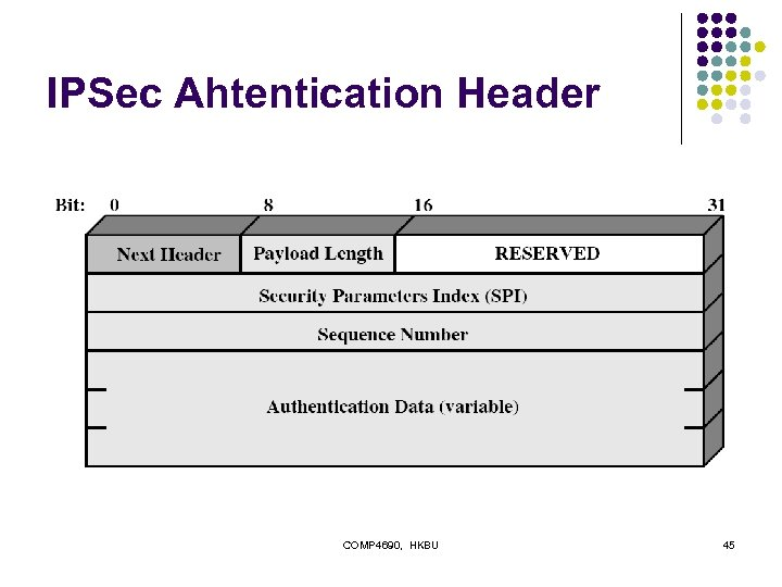 IPSec Ahtentication Header COMP 4690, HKBU 45