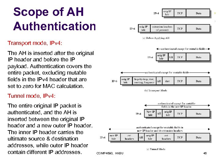 Scope of AH Authentication Transport mode, IPv 4: The AH is inserted after the