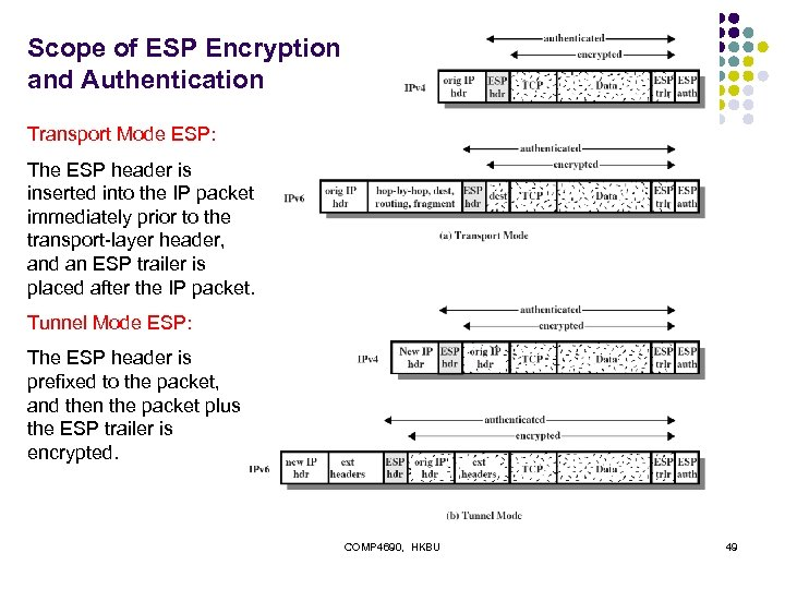 Scope of ESP Encryption and Authentication Transport Mode ESP: The ESP header is inserted