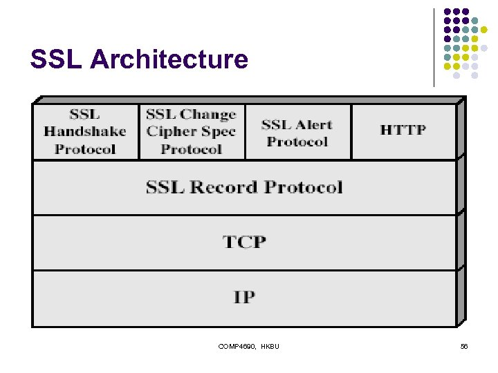 SSL Architecture COMP 4690, HKBU 56