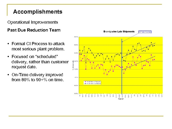 Accomplishments Operational Improvements Past Due Reduction Team • Formal CI Process to attack most