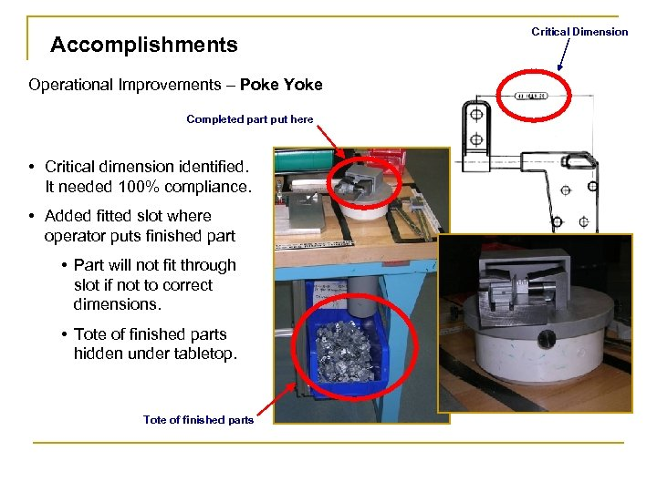 Accomplishments Operational Improvements – Poke Yoke Completed part put here • Critical dimension identified.