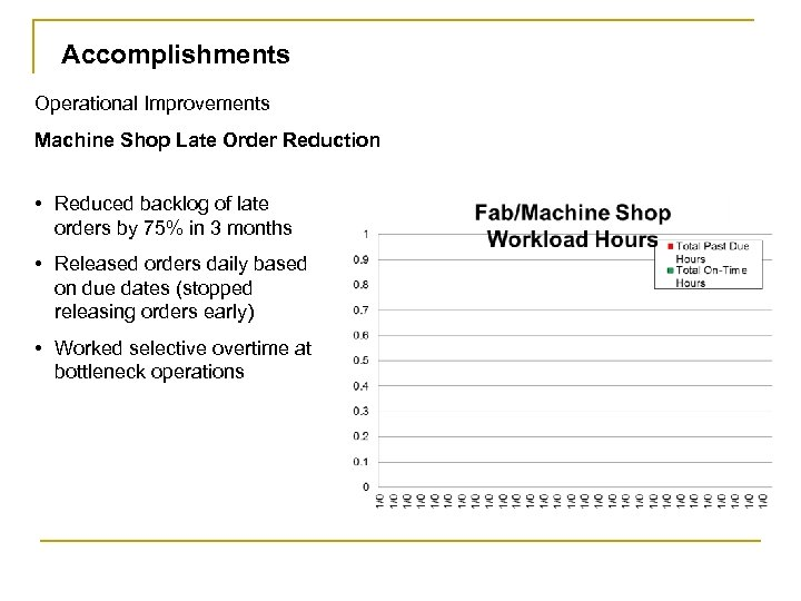 Accomplishments Operational Improvements Machine Shop Late Order Reduction • Reduced backlog of late orders