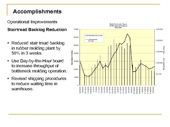 Accomplishments Operational Improvements Stairtread Backlog Reduction • Reduced stair tread backlog in rubber molding