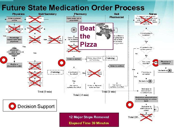 Future State Medication Order Process Physician Unit Secretary Pharmacy Unit Pharmacist Nurse (5 min