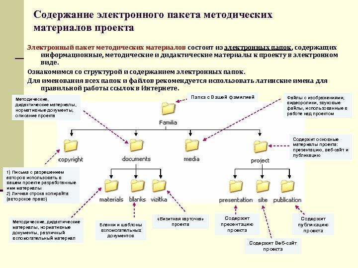 Содержание электронного пакета методических материалов проекта Электронный пакет методических материалов состоит из электронных папок,