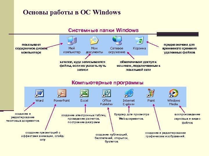 Основы работы в ОС Windows Системные папки Windows показывает содержимое дисков компьютера предназначена для