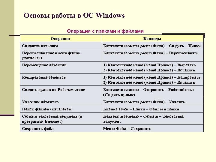 Основы работы в ОС Windows Операции с папками и файлами Операции Команды Создание каталога