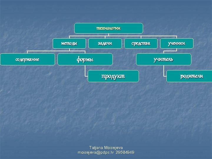 технологии методы содержание задачи средства формы ученики учитель продукт Tatjana Moisejeva moisejeva@pdps. lv 29584949