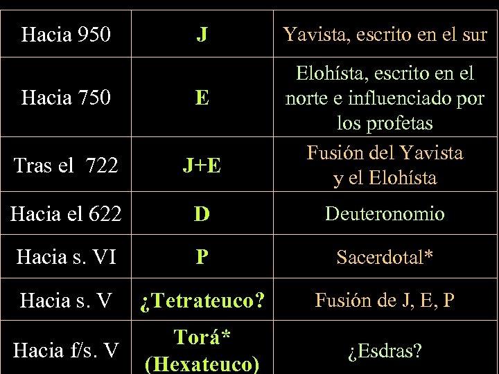 Hacia 950 J Yavista, escrito en el sur Elohísta, escrito en el norte e