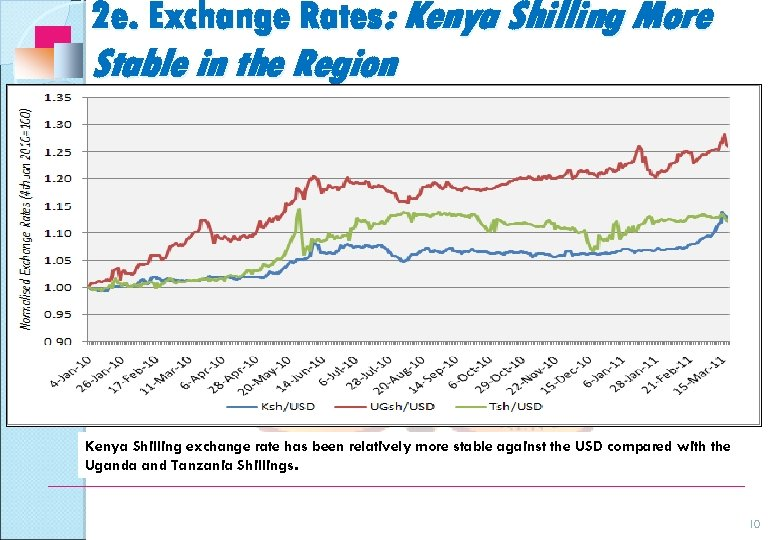 2 e. Exchange Rates: Kenya Shilling More Stable in the Region Kenya Shilling exchange