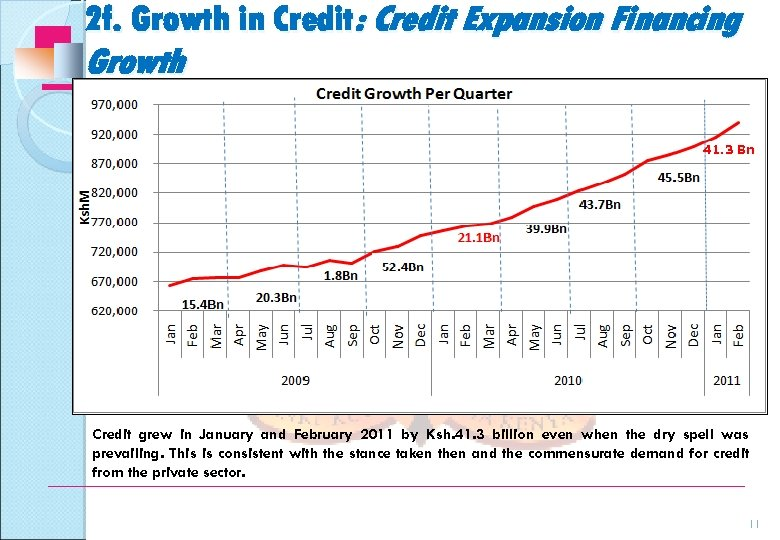 2 f. Growth in Credit: Credit Expansion Financing Growth 41. 3 Bn Credit grew