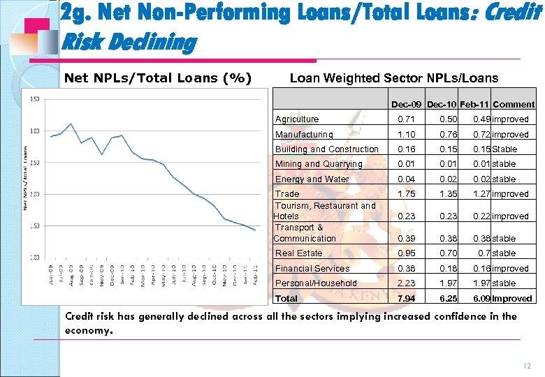 2 g. Net Non-Performing Loans/Total Loans: Credit Risk Declining Net NPLs/Total Loans (%) Loan