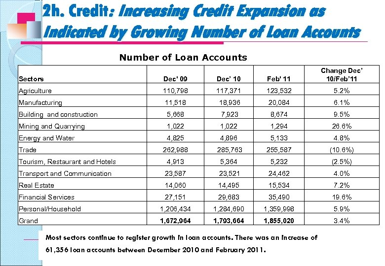 2 h. Credit: Increasing Credit Expansion as Indicated by Growing Number of Loan Accounts