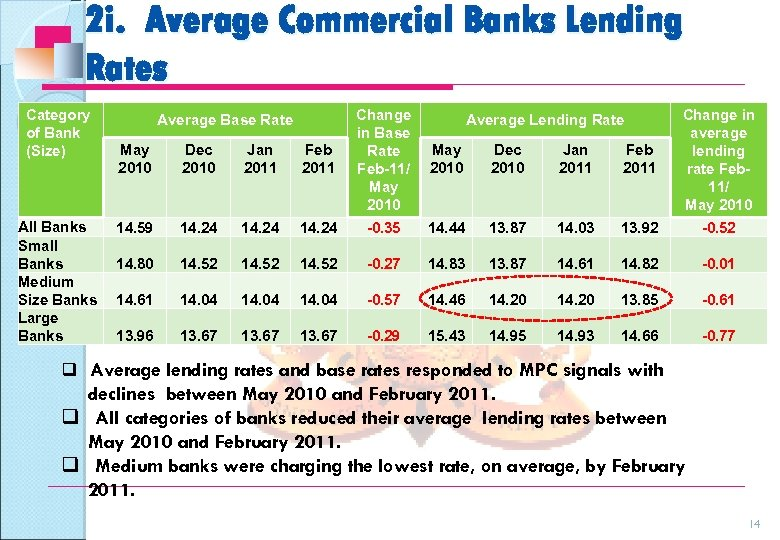 2 i. Average Commercial Banks Lending Rates Category of Bank (Size) All Banks Small