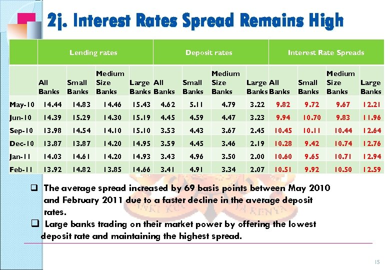 2 j. Interest Rates Spread Remains High Lending rates All Banks Small Banks Deposit