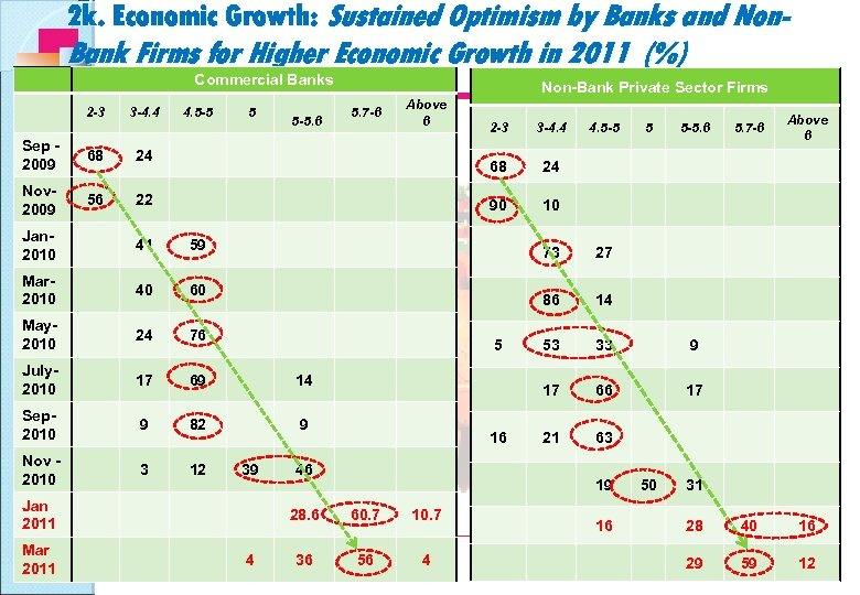 2 k. Economic Growth: Sustained Optimism by Banks and Non- Bank Firms for Higher