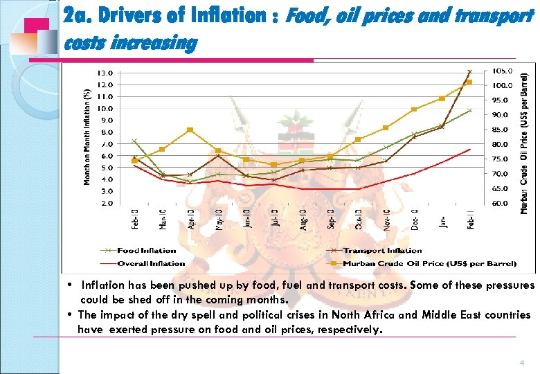 2 a. Drivers of Inflation : Food, oil prices and transport costs increasing •