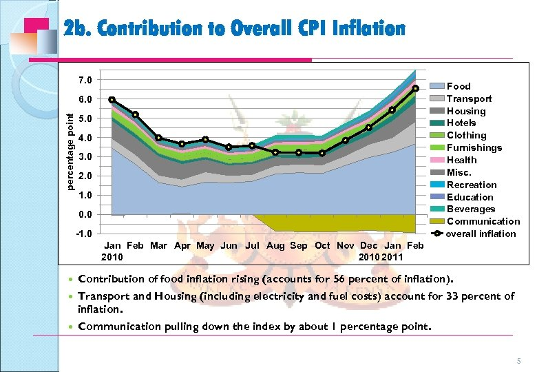 2 b. Contribution to Overall CPI Inflation 7. 0 Food Transport Housing Hotels Clothing
