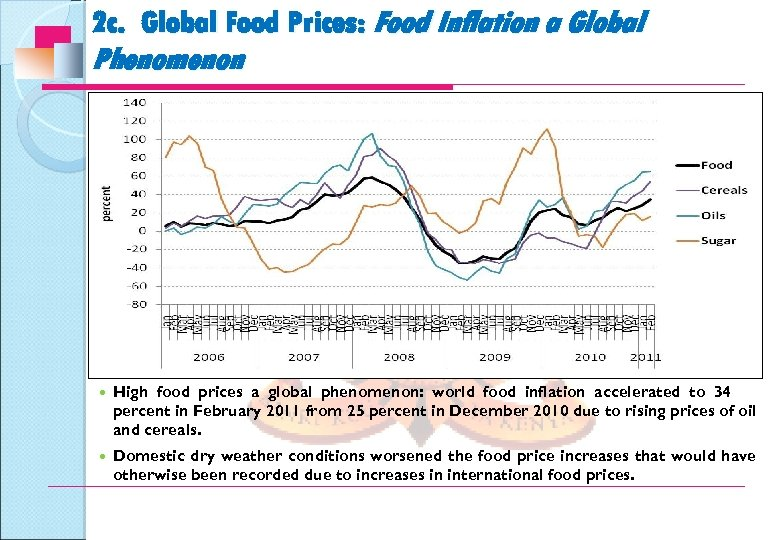 2 c. Global Food Prices: Food Inflation a Global Phenomenon High food prices a