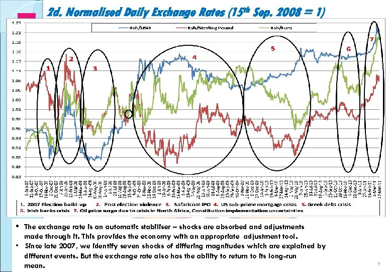 2 d. Normalised Daily Exchange Rates (15 th Sep. 2008 = 1) • The